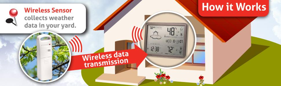 weather station, how weather stations work