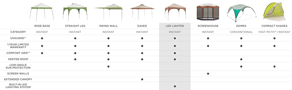 Amazon Coleman Instant Canopy Tent With LED Lighting System