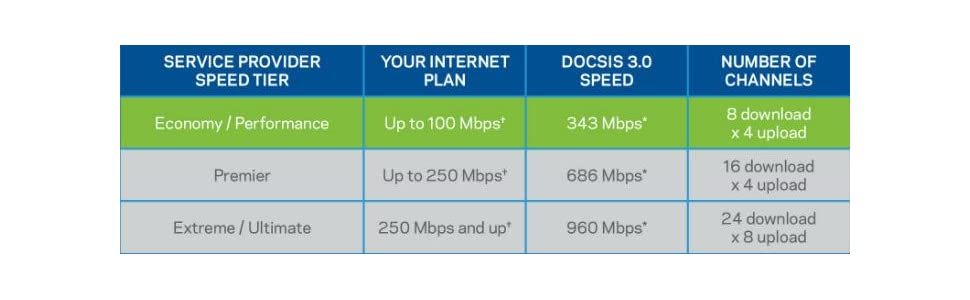 Ideal for cable customers with ISP plans offering speeds of up to 100 Mbps