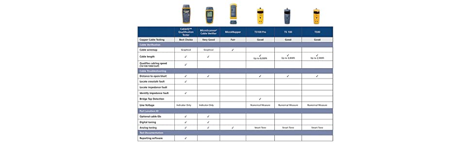 Cable Tester, Cable Testers, Network Tester, Network Testers, Cable Network Tester