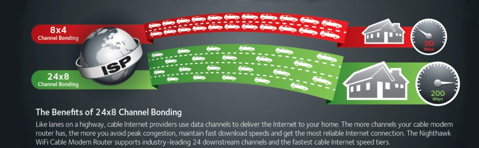 An Analysis of the Benefits of the Cable Internet Access