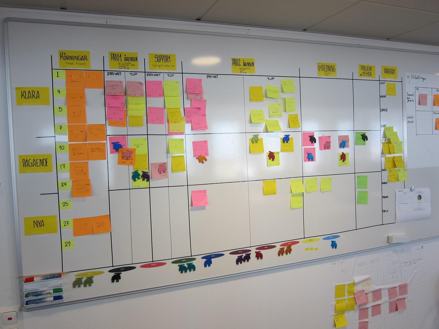 Wall Finishing Ideas Real World Kanban Do Less Accomplish More With Lean