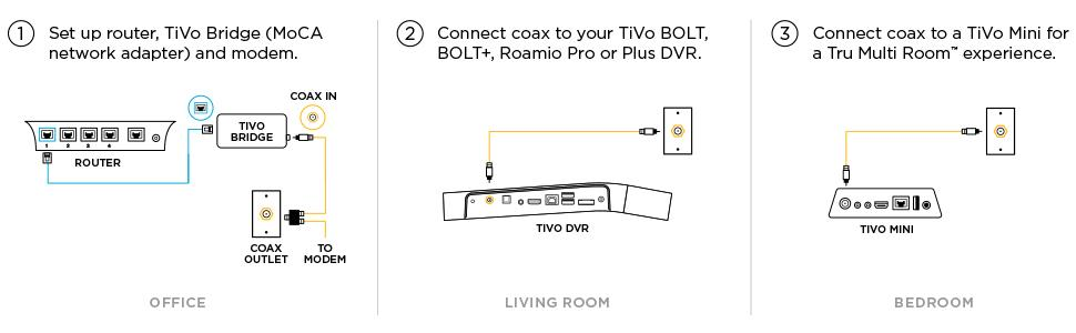 f249069c b69f 48f3 a75e d6d7ea86c71c._CB526500548__SR970300_ amazon com tivo bridge moca 2 0 adapter electronics Moca Network Diagram TiVo Bolt at bayanpartner.co