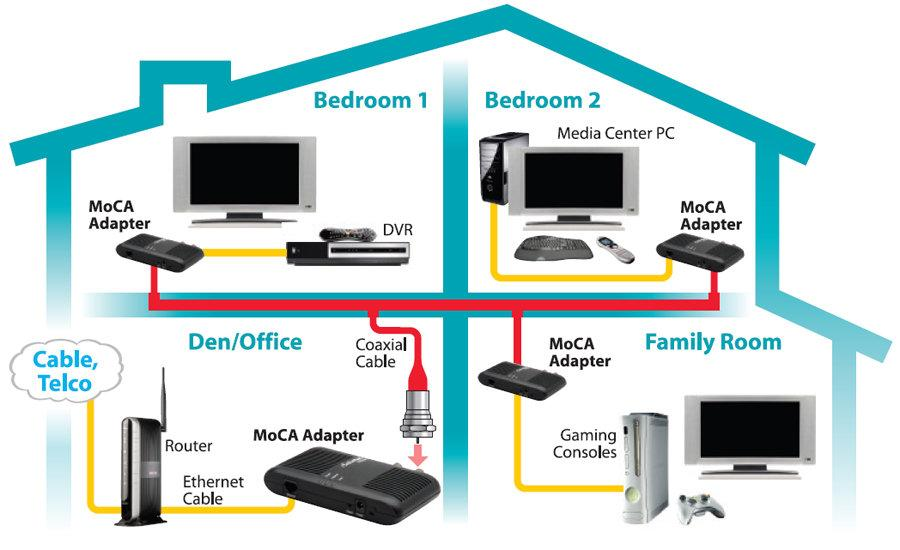 Actiontec Ethernet to Coax Adapter for Homes with Cable TV Service on