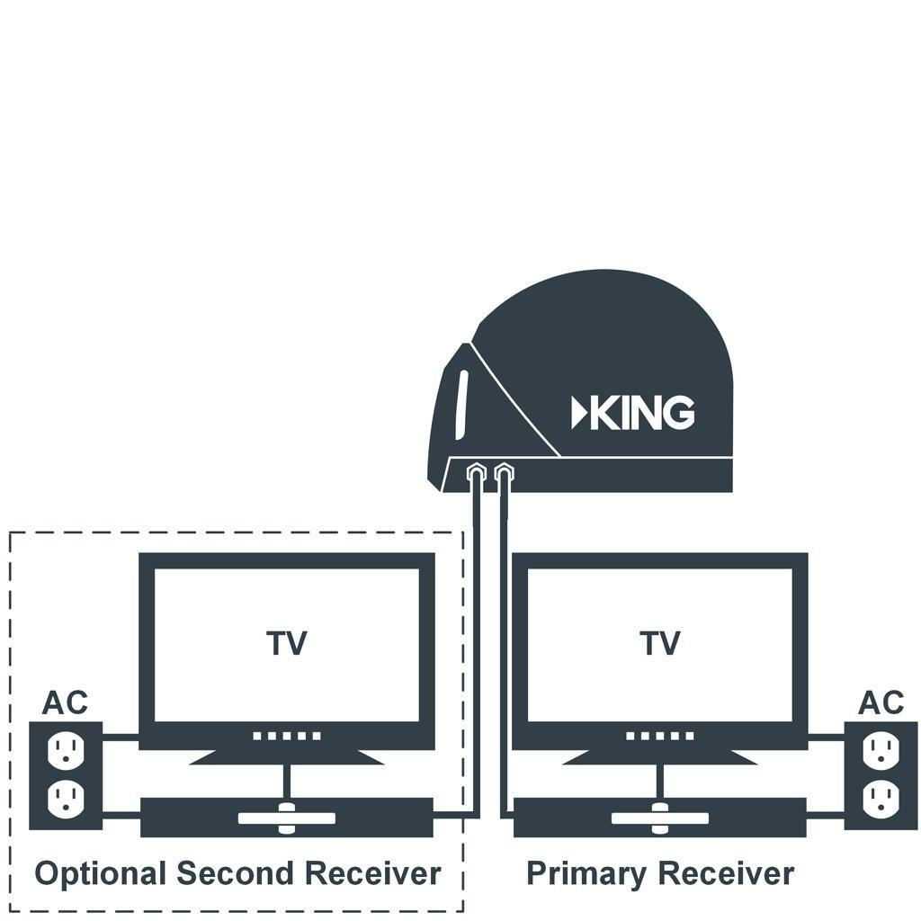 The KING VQ4100 supports multiple TV viewing through a double output for two receivers