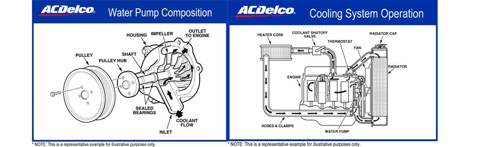 fd93653c 7647 4878 9a13 eacd5139eb6f._CB310731689_ amazon com acdelco 252 846 professional water pump automotive 2002 ls1 water flow direction diagram at gsmportal.co