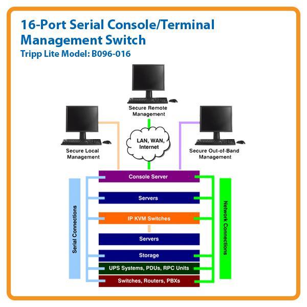 Console Terminal: Amazon.com: TRIPP LITE 16-Port Serial Console / Terminal