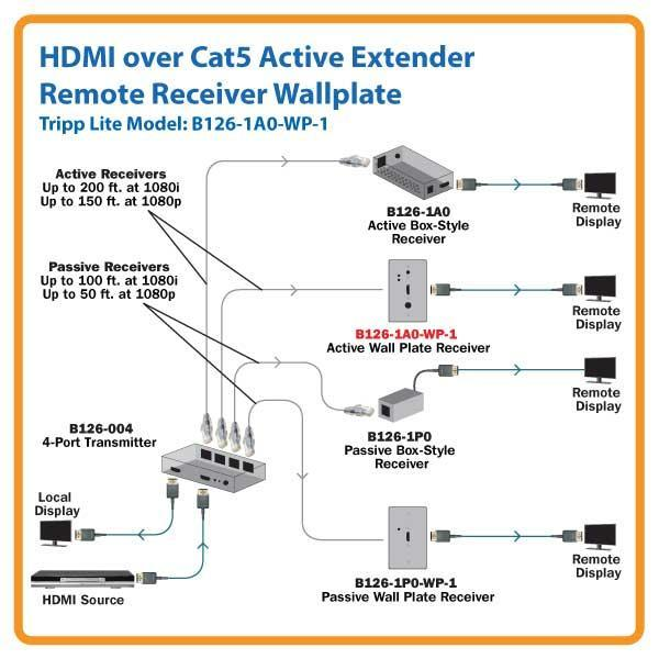 ff837339 af31 4cbf abfc 8ffef4faa4d9._CB276865004_ amazon com tripp lite hdmi over cat5 cat6 extender, extended tripp lite ups wiring diagram at fashall.co
