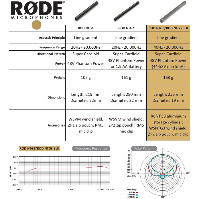 vendorimagesROD NTG 3 comp chart 50 PERCENT._CB340143217__SR285285_ amazon com rode ntg3 condenser shotgun microphone with storage  at gsmx.co