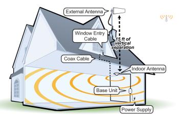 zBoost ZB645SL-CM setup illustration