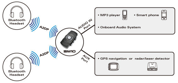 sena sm10 dual stream bluetooth stereo transmitter automotive. Black Bedroom Furniture Sets. Home Design Ideas
