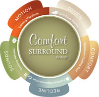 Comfort Surround System Logo