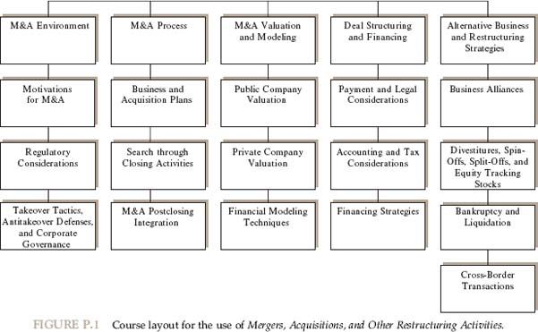 Amazon mergers acquisitions and other restructuring click for an enhanced version of this course layout jpg fandeluxe Image collections