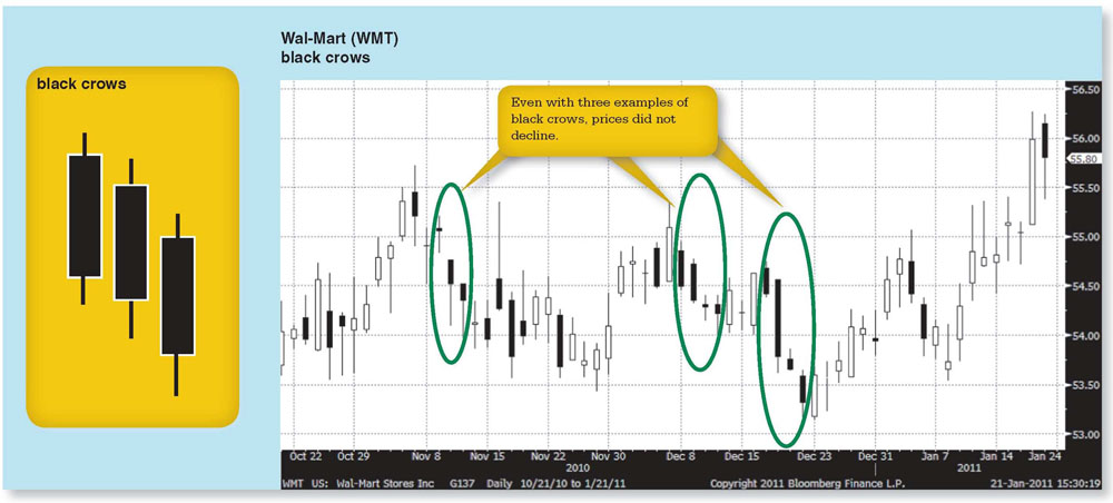 bloomberg visual guide to candlestick charting michael c thomsett rh amazon com Visual Chart Maker Visual School Charts