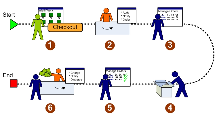 a computerized sales order processing system