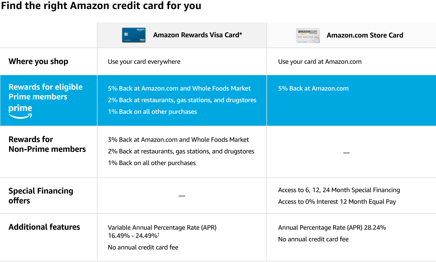 Amazon credit cards credit payment cards find the right card for you magicingreecefo Images