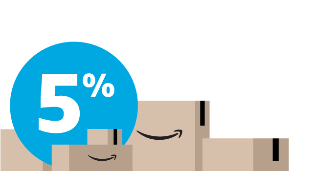 Amazon Prime Store Card 5% Back