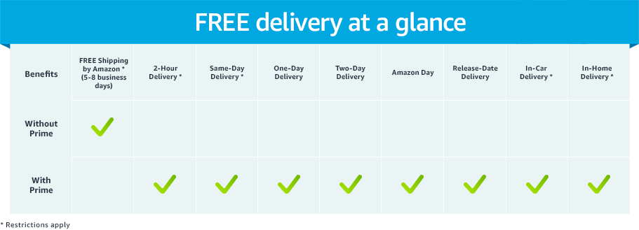 FREE delivery at a glance