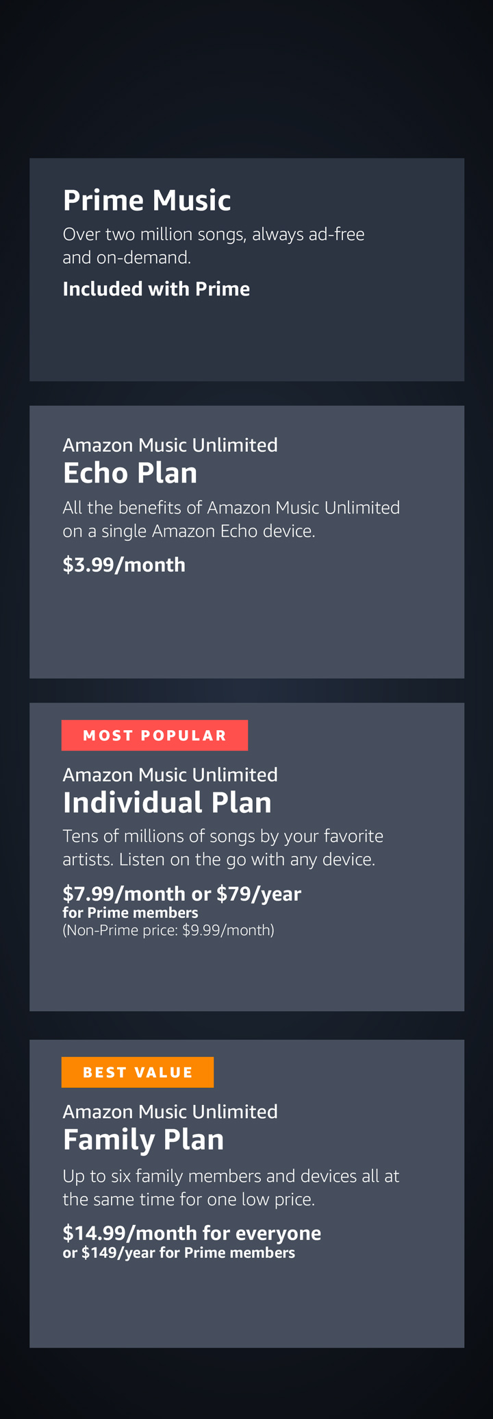 Choose the right Amazon Music plan for you. Prime Music - Over two million songs, always ad-free and on-demand. Free with Prime. Amazon Music Unlimited Echo plan - Tens of millions of songs on a single Echo, Dot, or Tap. Sign up only with Alexa. Just ask. $3.99 per month. Amazon Music Unlimited Individual plan - Tens of millions of songs on one account, on all your devices. $7.99 per month or $79 peryear for Prime members (Non-Prime price: $9.99/month). Amazon Music Unlimited Family plan - All the benefits of the individual plan for up to six family members. $14.99 per month or $149 per year.