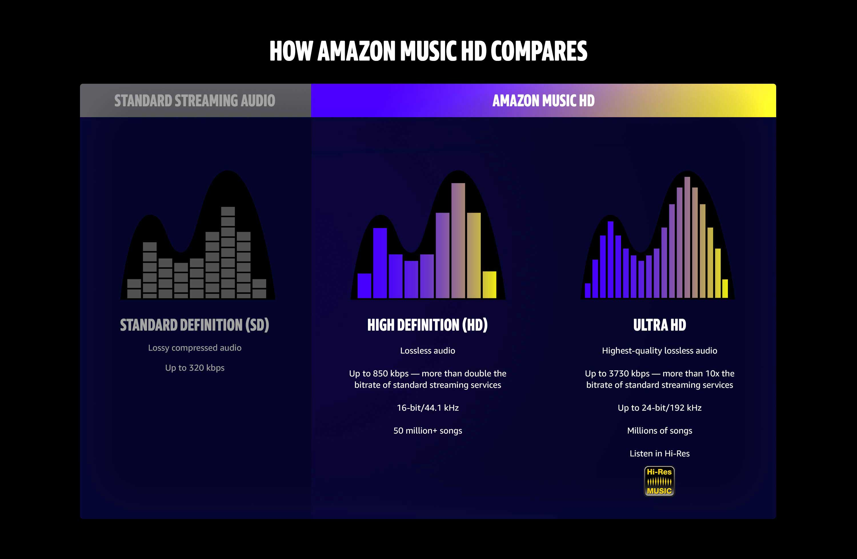 How Amazon Music HD compares. Highest lossless audio