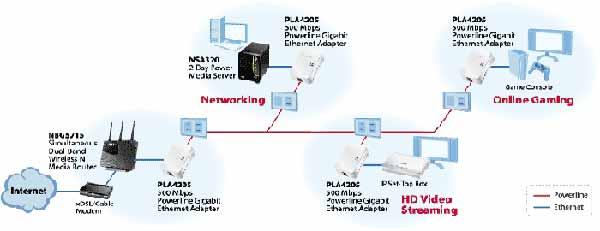 amazon com zyxel pla4205 homeplug av 500 mbps powerline wall plug rh amazon com