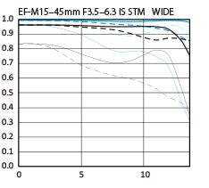 EF-M 15–45mm f/3.5–6.3 IS STM