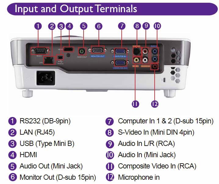 Amazon.com: BenQ MX720 3500 Lumen XGA SmartEco 3D DLP Projector ...
