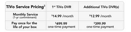 Monthly: $14.99/mo, Product Lifetime service $499.99 one-time payment