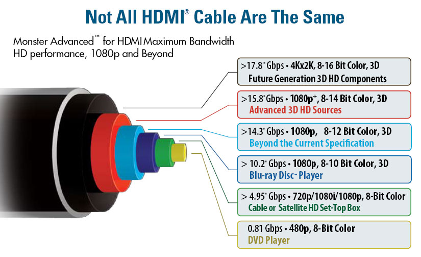 Hdmi Cable Wiring - DATA Wiring Diagrams •