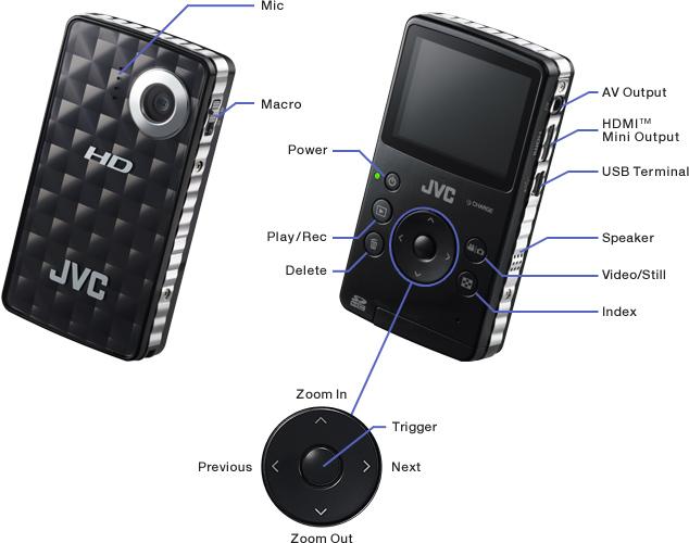 Controls & Connectors