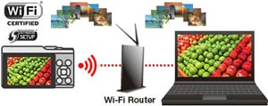 Automatically transfer and save photos on your PC via Wi-Fi