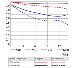 Telephoto MTF curve chart