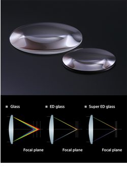 ED (Extra-low Dispersion) glass