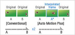 automotion graph