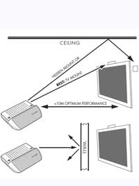 DVDO Air3 WirelessHD Connection System
