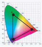 Standard RGB Color Profile