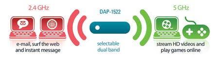DAP-1522 dual band
