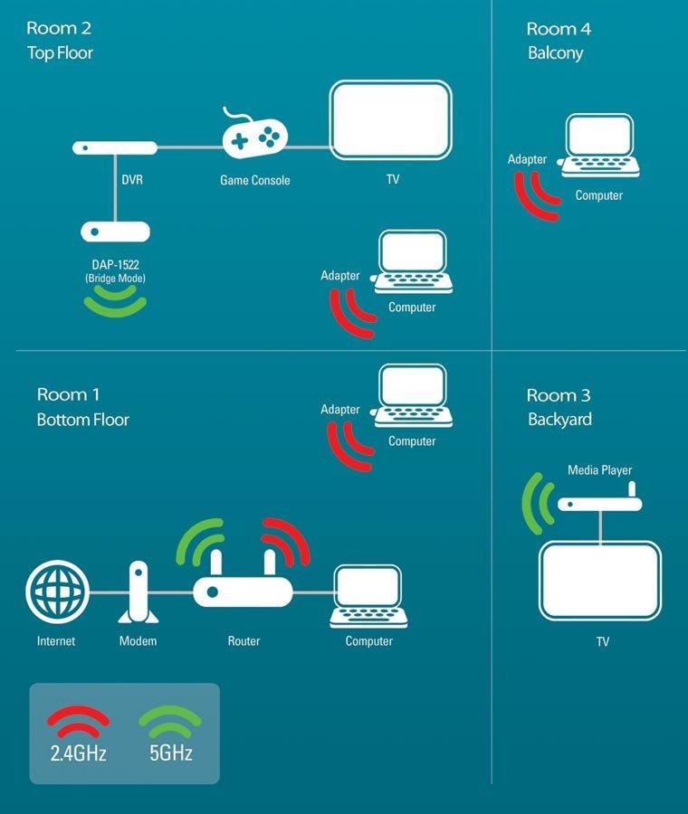 Amazon.com: D-Link Wireless Dual Band N 300+ Mbps Wi-Fi Gigabit ...
