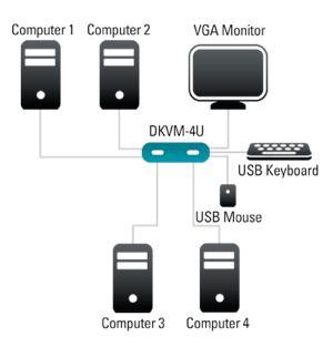 Dkvm-4u инструкция - фото 9