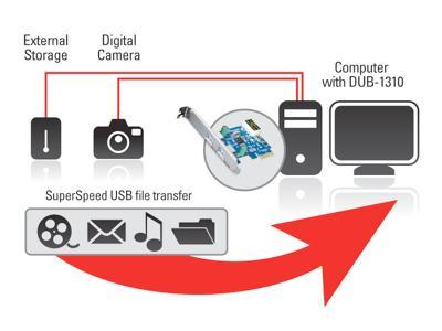 Dub-1310 2-port usb 3. 0 pci-express adapter | d-link deutschland.