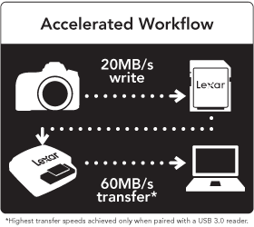Accelerated Workflow