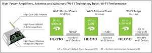 Amped High Power 600mW Compact Wi-Fi Range Extender