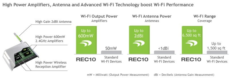 Amped Wireless REC10 Range Extender New