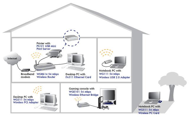 NETGEAR PS121v1 Print Server Driver Windows XP