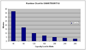 Runtime Chart for SMART500RT1U