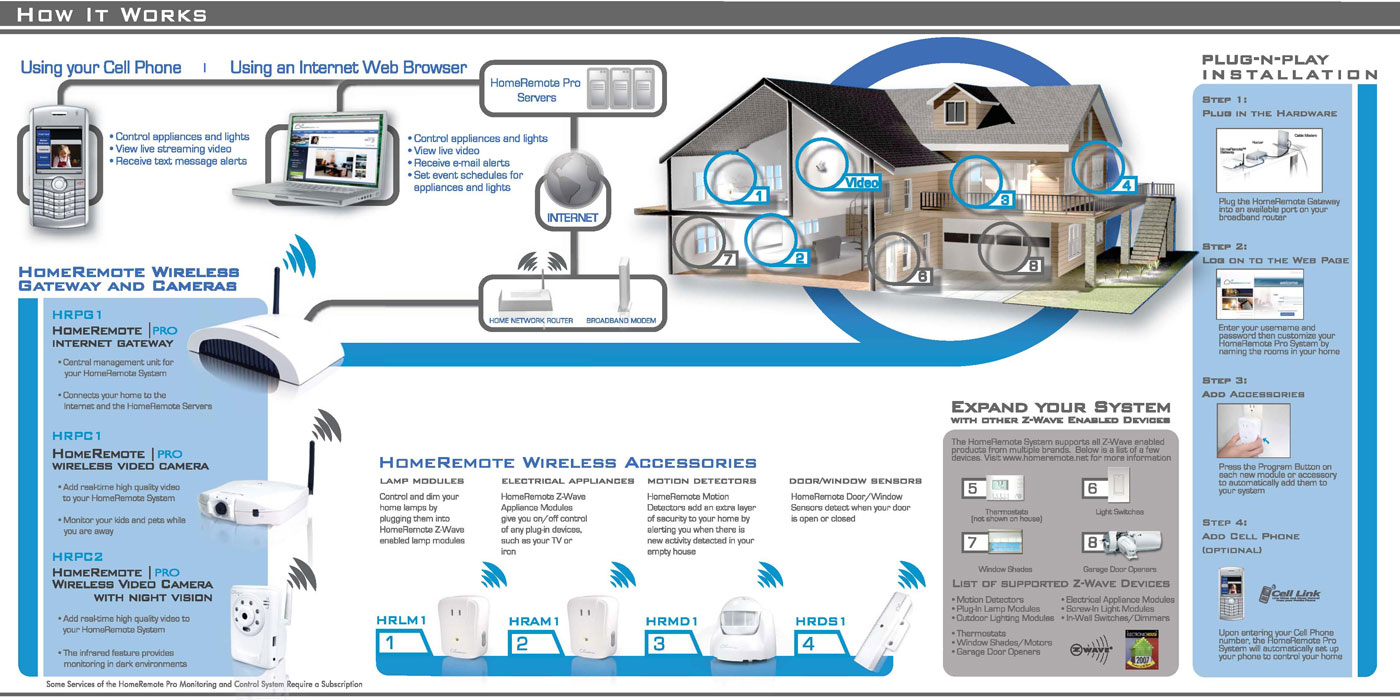 Amazon.com: Hawking HomeRemote Pro HRLM1 Lamp Module: Electronics