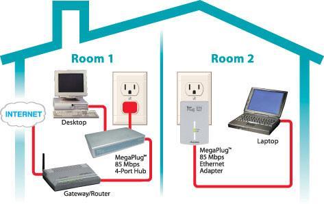 Actiontec megaplug 85 mbps ethernet adapter 4 port hub electronics - Ethernet cable hub 4 ports ...