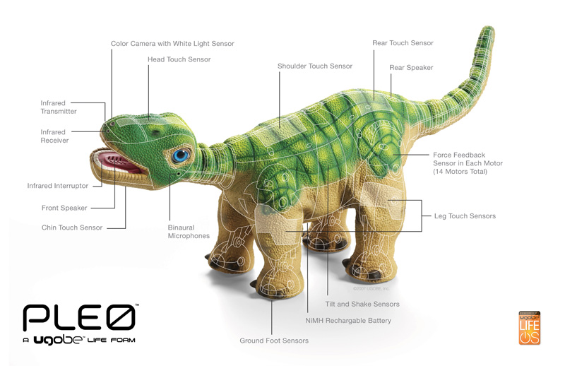 Pleo's mechanical, electronic, sensory, and AI systems help bring the