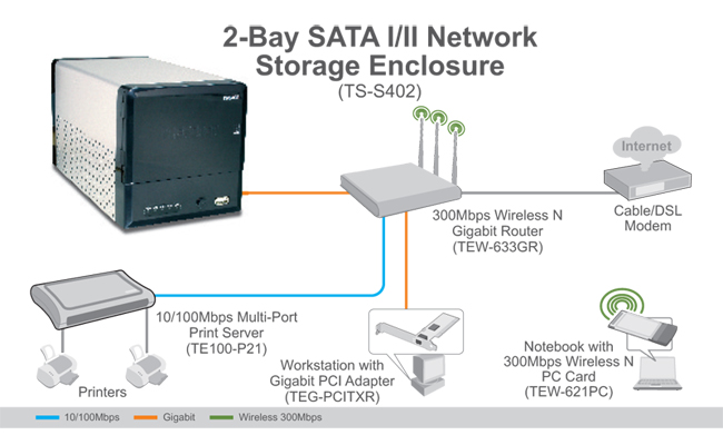 Network Attached Storage Diagram Gallery