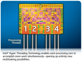 Each of 4 cores effectively performing two threads of processing workload